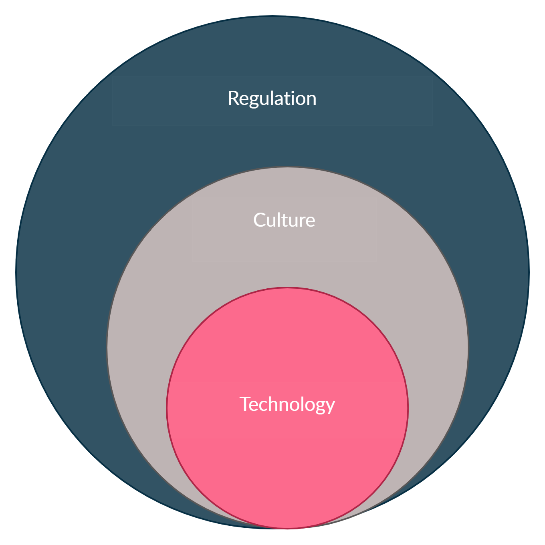 Blog - mine stafety, changes Venn diagram